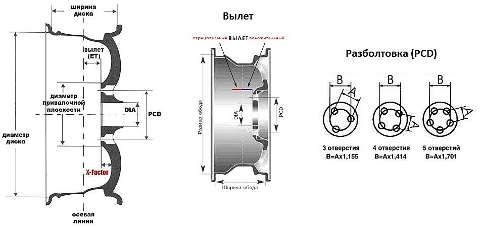 Технические параметры колесного диска
